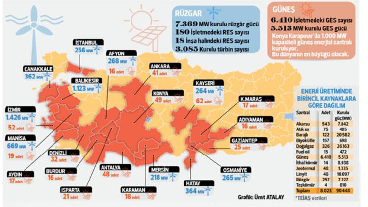 Türkiye'nin yenilenebilir enerji atağı